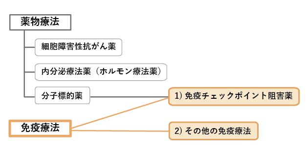 図1 免疫の仕組みの図