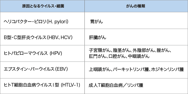 表2 がんの発生に関係するウイルス・細菌の表